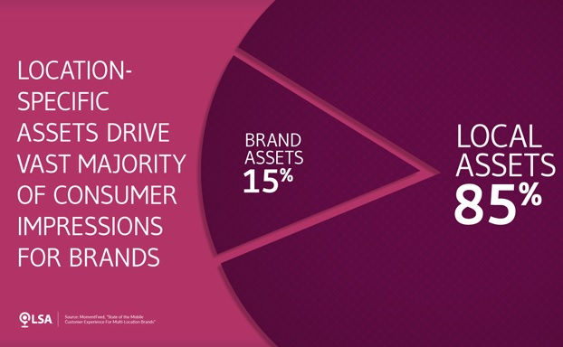 lsa consumer impressions for brands