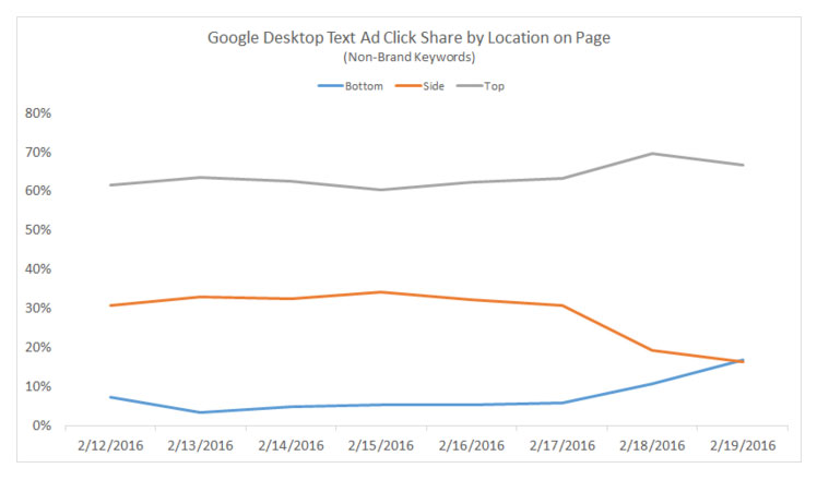 A graph showing the declining click share rate of right side ads.