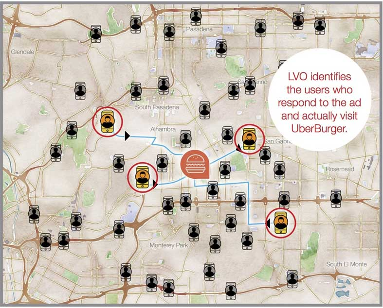 Image showing how LVO works, bearing the logo of UberBurgers in the middle and is connected to consumers represented by mobile phones.