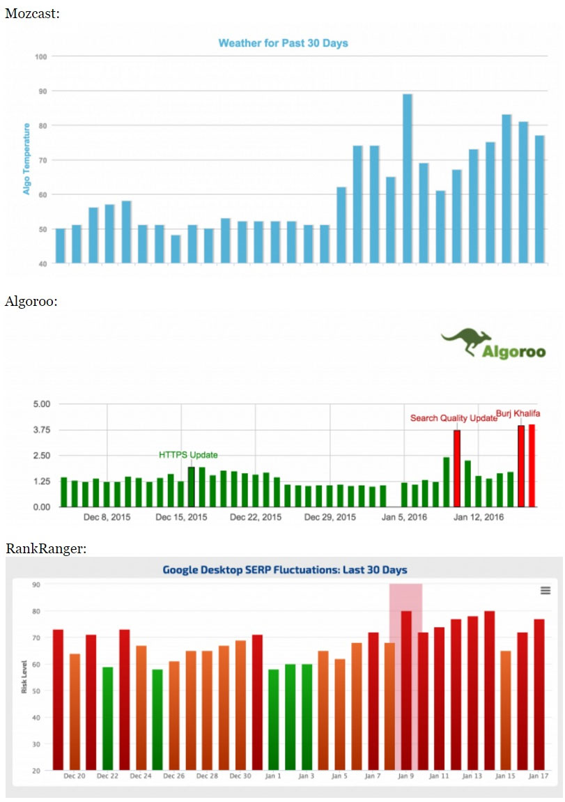 Image of 3 graphs from Mozcast, Algoroo, and RankRanger showing the fluctuations of search rankings.