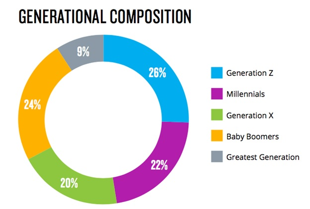generational composition