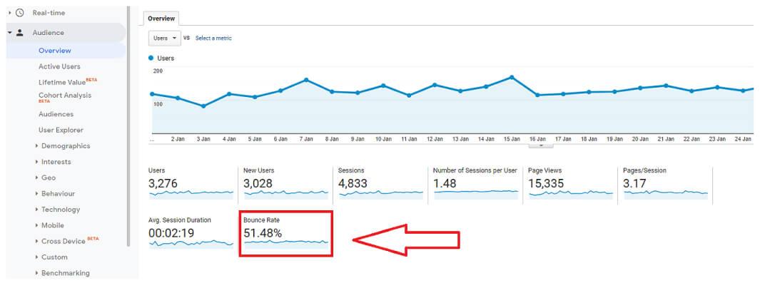 google analytics bounce rate percentage