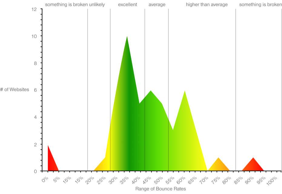 range of bounce rate